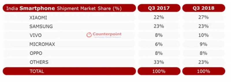 Smartphone-Market-Share-India-Q3-2018