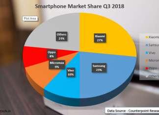 Smartphone-Market-Share-Q3-2018