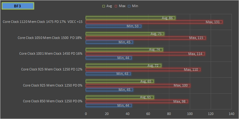 Gaming Bench mark overclocking BF3