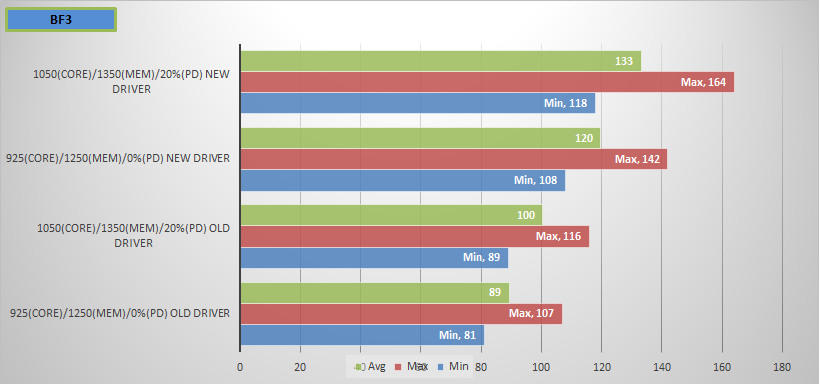 Graphics Card Driver Performance BF3