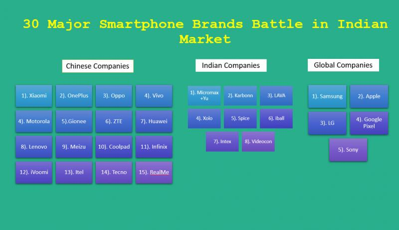 Smartphone-Brands-in-India-2018