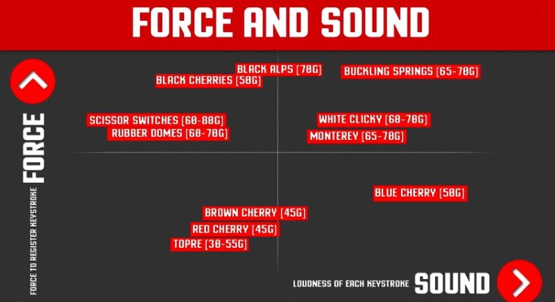Force and sound chart for Mechanical keyboards