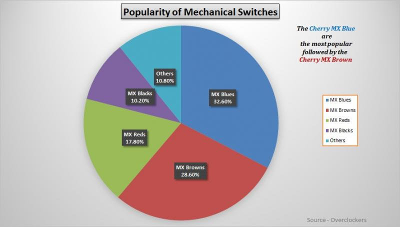 Popularity of Mechanical Switches