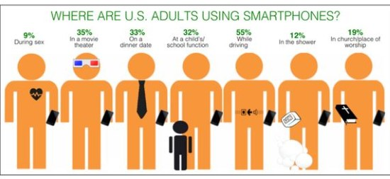 US adults using smartphone