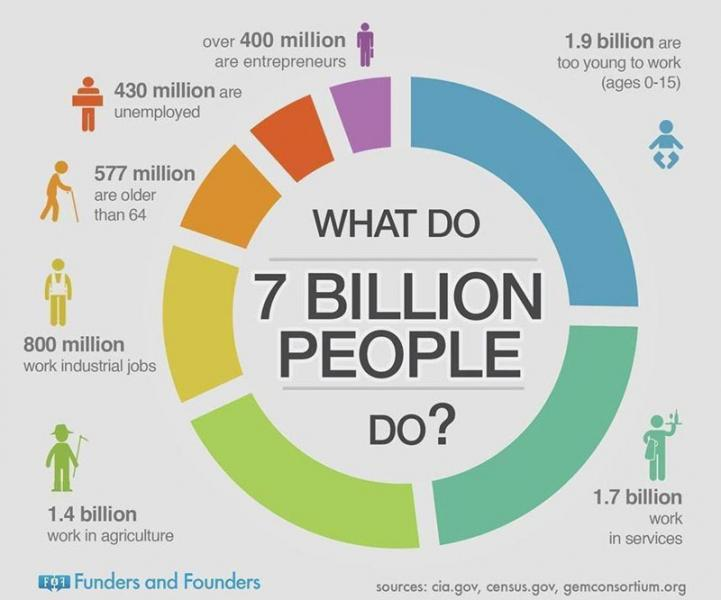 What-do-7-billion-people-do