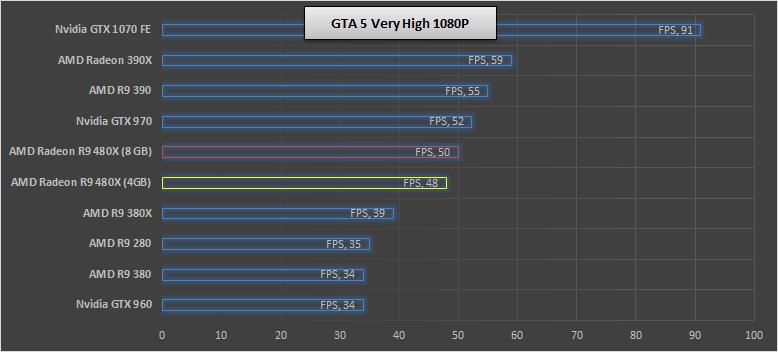 AMD-RX-480-GTA-5-Benchmark