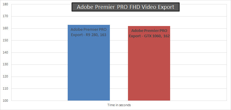 Adobe-premier-Pro-Benchmark-GTX-1060