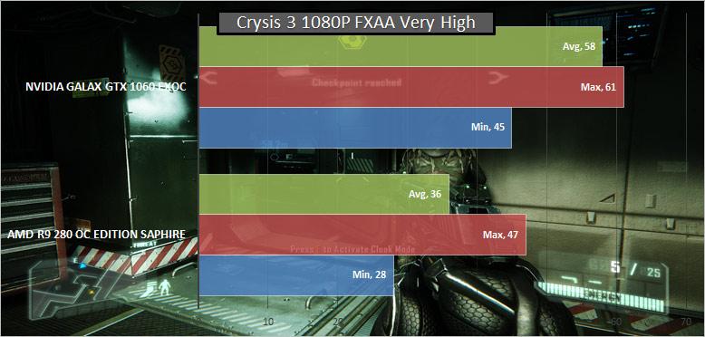 Crysis-3-Benchmark-GTX-1060