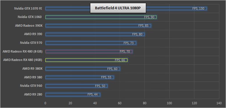 Nvidia-GTX-1060--BF4