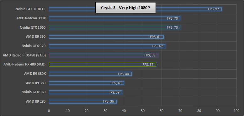 Nvidia-GTX-1060-Crysis3