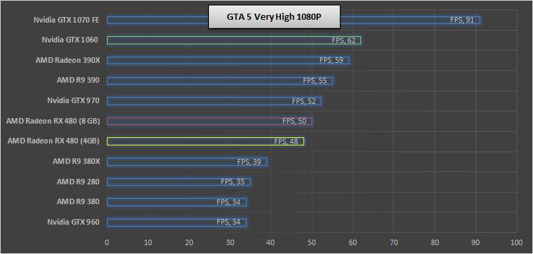 Nvidia-GTX-1060-GTA5