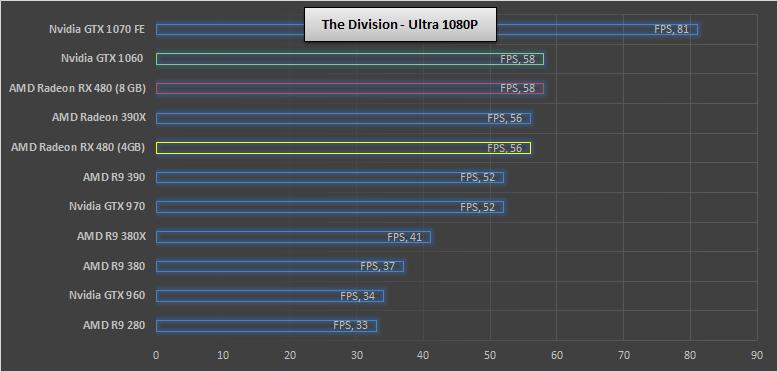 Nvidia-GTX-1060-the-division
