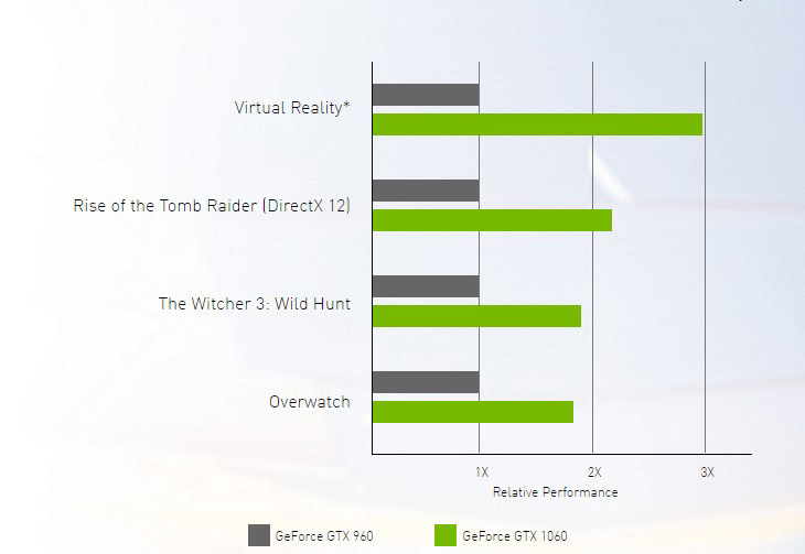 Performance- benchmark-Nvidia-GTX-1060