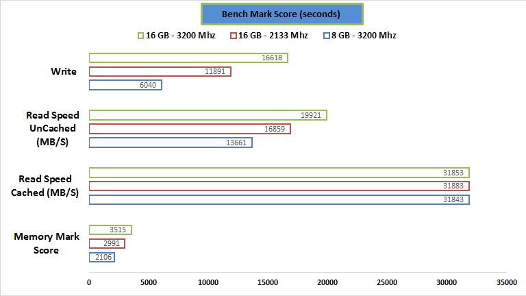 gskill-ram-passmark-performance