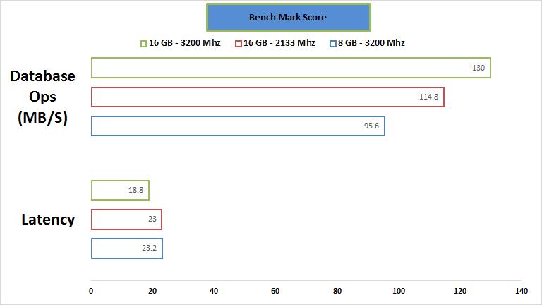 gskill-ram-passmark-performance2