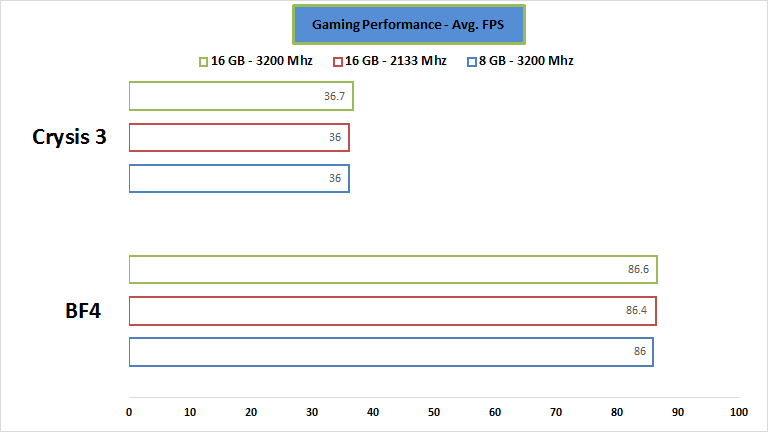 gskill-ram-gaming-performance