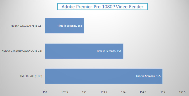 nvidia-gtx-1070-review-adobe-premier-pro-performance