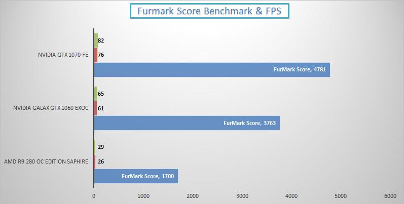 nvidia-gtx-1070-review-furmark-score