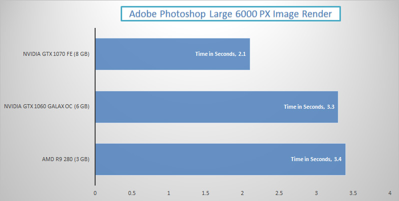 nvidia-gtx-1070-vs-1060-adobe-photoshop