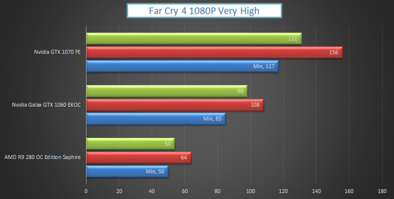 nvidia-gtx-1070-vs-1060-far-cry4