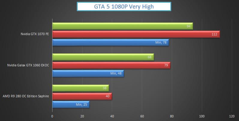 nvidia-gtx-1070-vs-1060-gta-5
