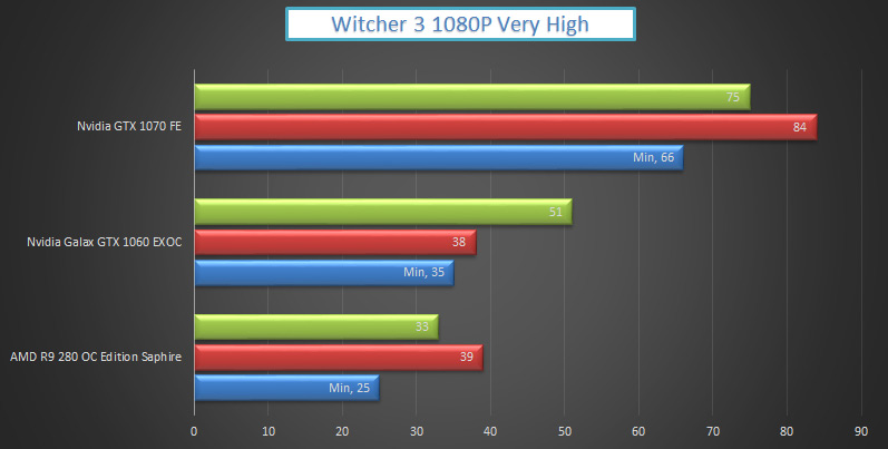 nvidia-gtx-1070-vs-1060-witcher3