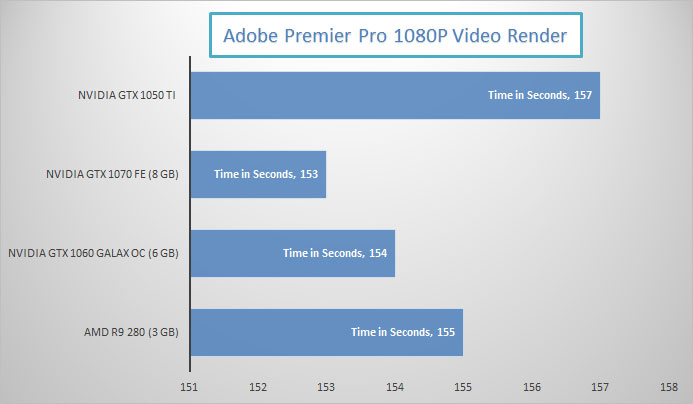 nvidia-gtx-1050-ti-adobe-premeir-pro-performance