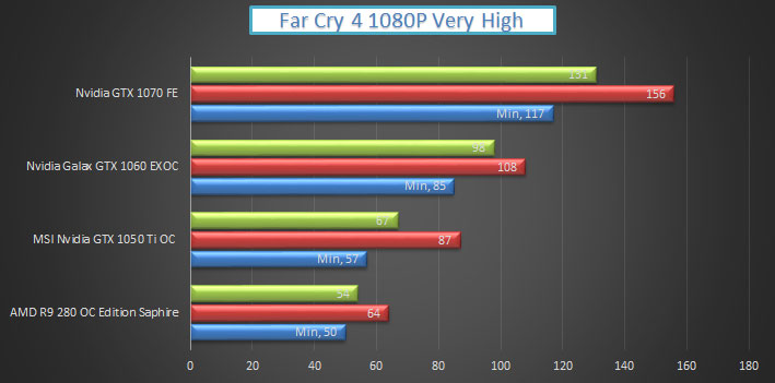 nvidia-gtx-1050-ti-gaming-fc4