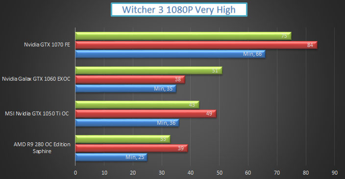 nvidia-gtx-1050-ti-gaming-witcher3