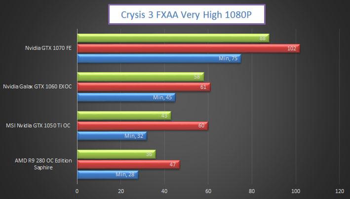 nvidia-gtx-1050-ti-gaming-crysis3