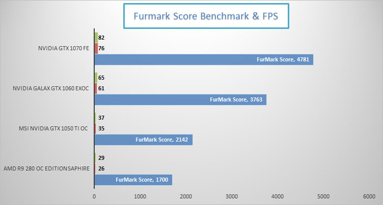nvidia-gtx-1050-ti-gaming-furmark