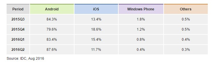 smartphone-market-share-android-ios-windows-2016