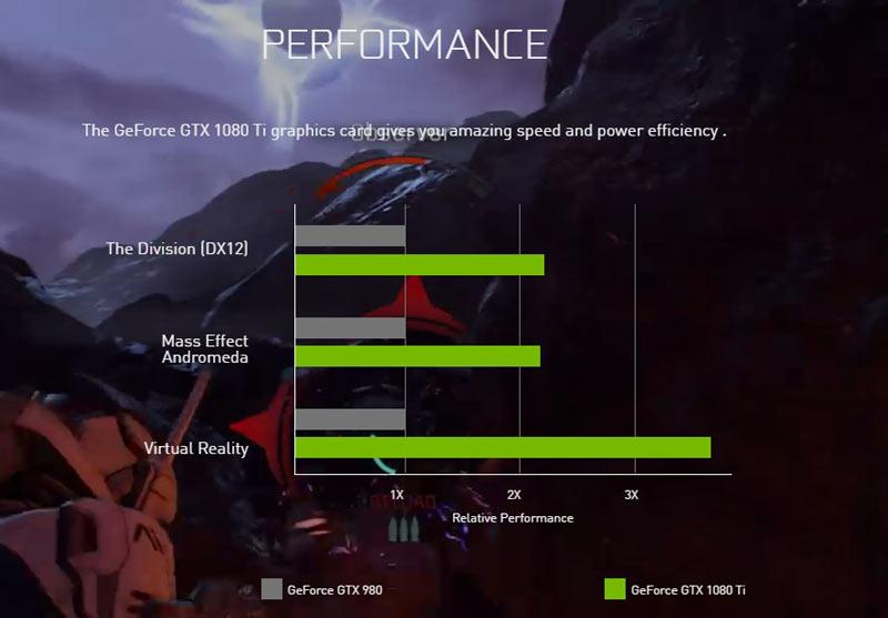 Nvidia GTX 1080 Ti India Launch Specs Price Details