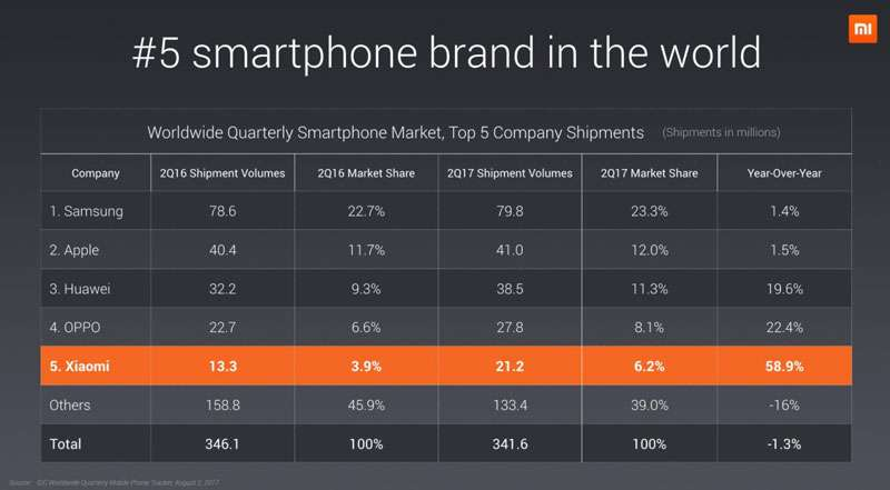 Xiaomi Global Market Share