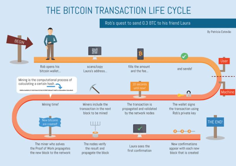 Bitcoin-transaction-infographics