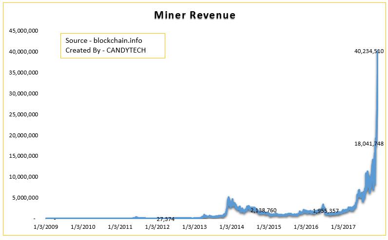 Minors Revenue Trend