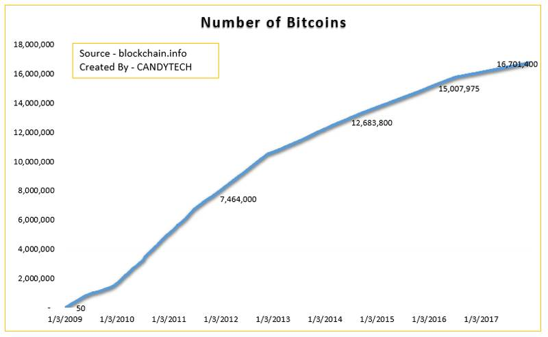 Number-of-Bitcoins