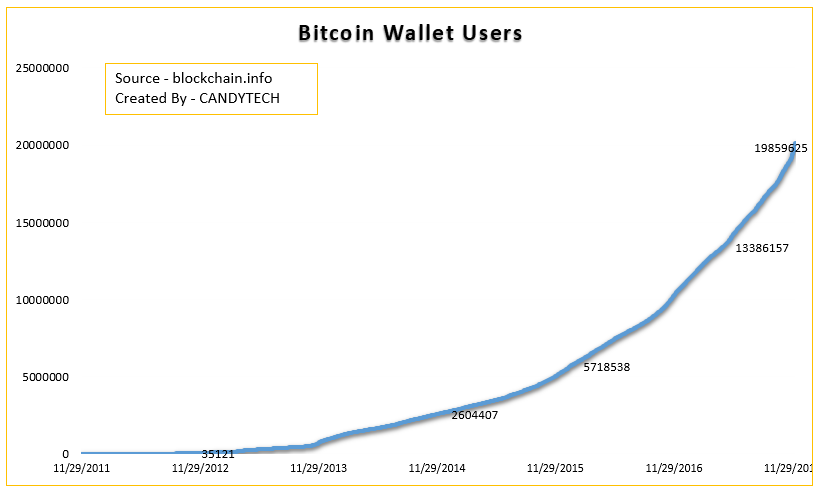 Wallet Users Bitcoin