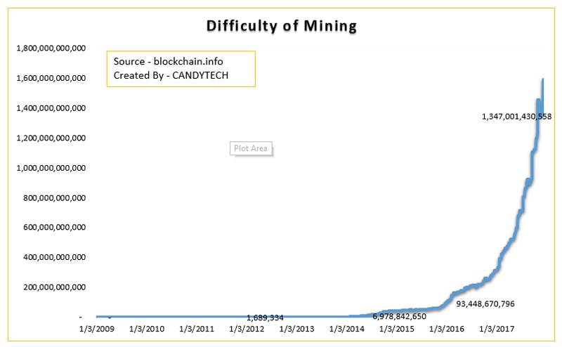 difficulty-of-mining-increased