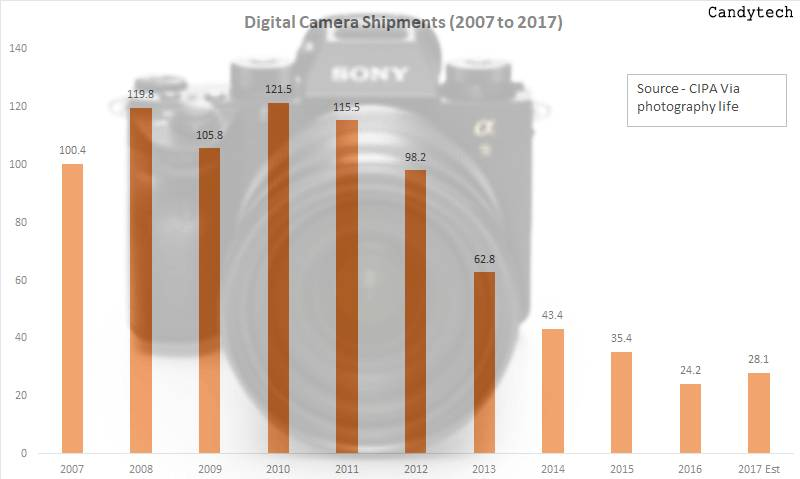 Digital-Cameras-Sales-2007-to-2017-decline (1)