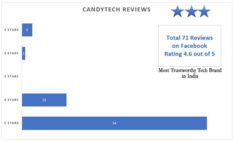 Candytech-Reviews