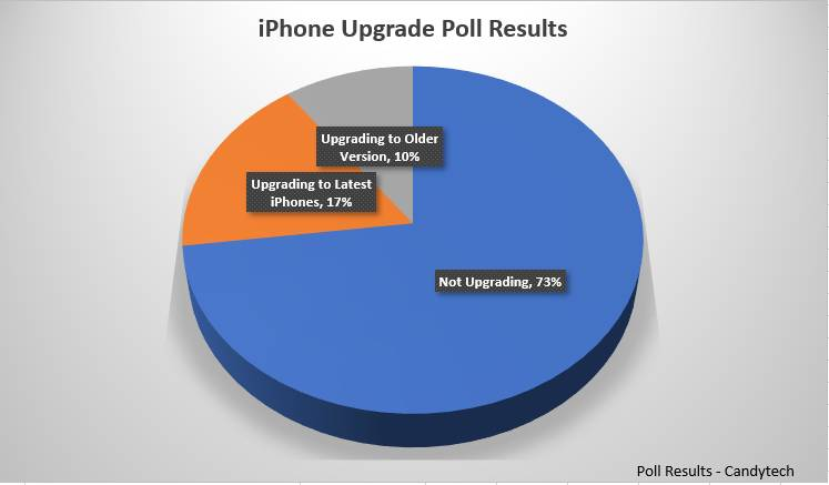 iPhone-Poll-Results