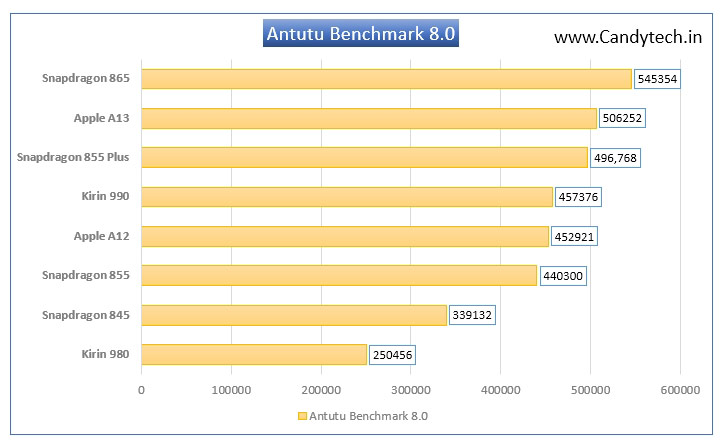 Antutu-Benchmark-8-Top-Processors