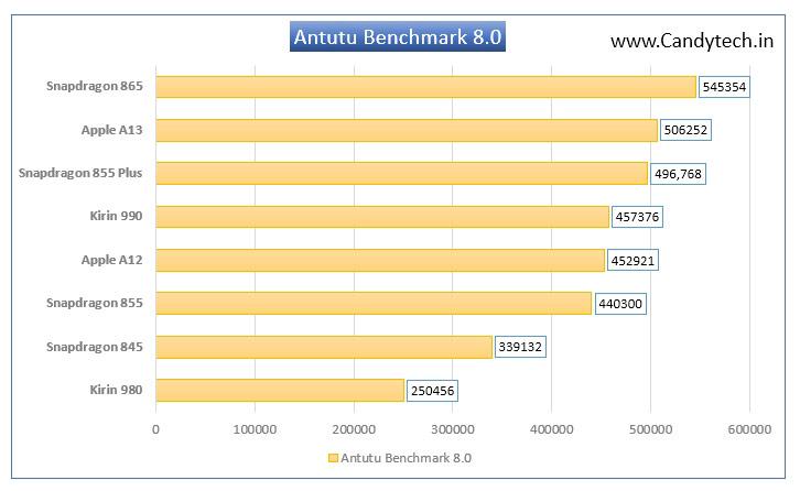 Antutu-Benchmark-8-Top-Processors