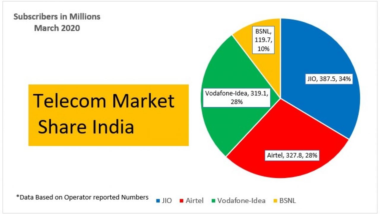 Telecom Subscribers And Operator Wise Market Share Of Telecom Companies In India 2020