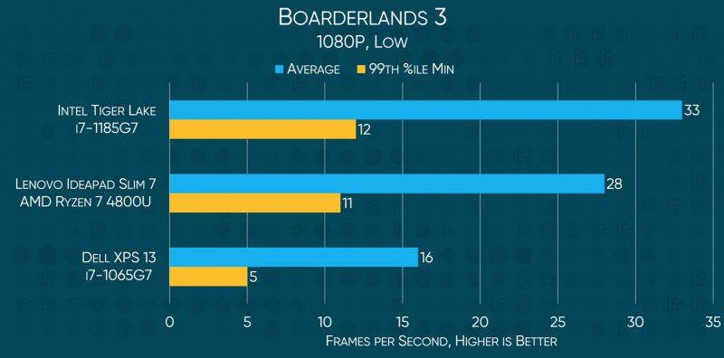 Borderlands 3 Benchmark Intel 11th gen