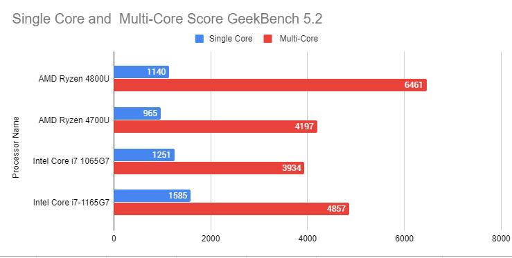 Geekbench-Score-Ryzen-and-Intel-11th-Gen
