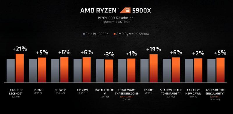 AMD Ryzen 5900X Vs Core i9 10900k