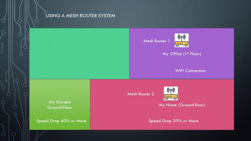 Using a Mesh Router System