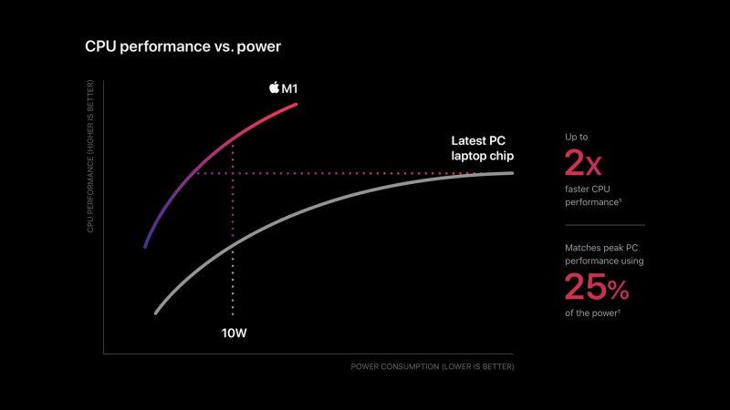 Apple M1 Vs Intel Vs Ryzen